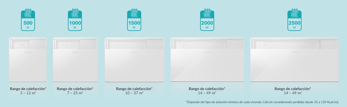 Potencias calefactores eléctricos Bosch HC 4000