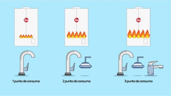 Termostatico modulante sin llama piloto ahorro barato consumo energia gas